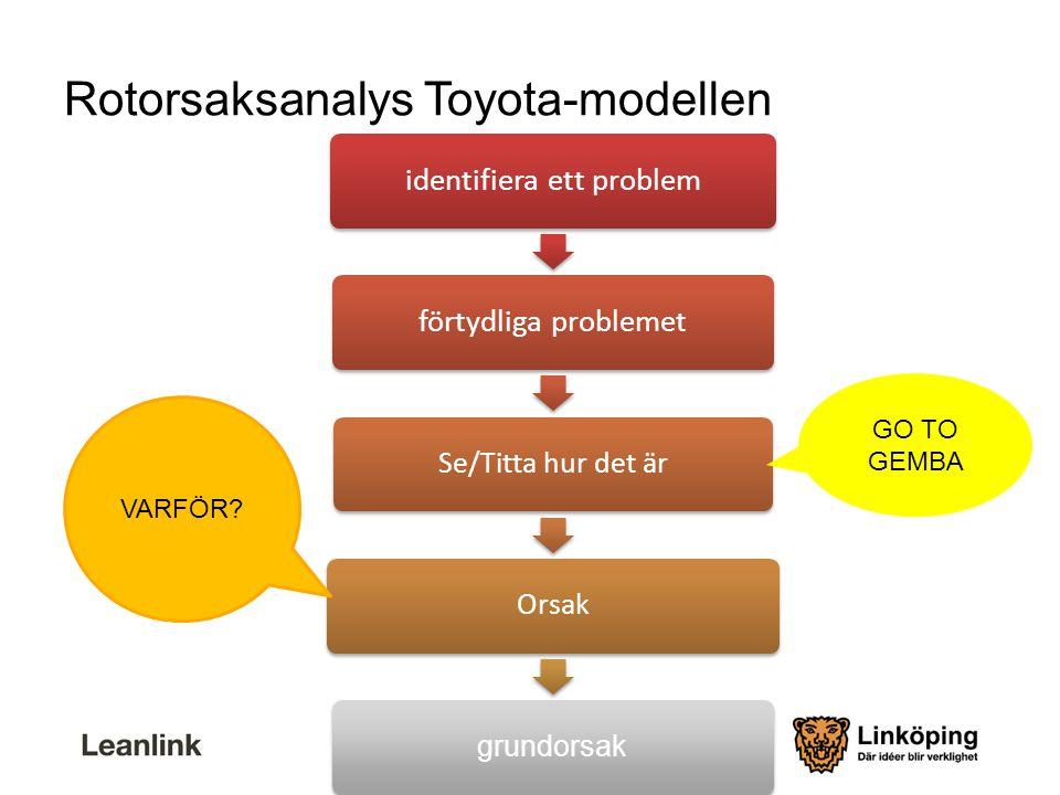 Rotorsaksanalys Toyota-modellen identifiera ett problemförtydliga problemet Se/Titta hur det ärOrsak grundorsak VARFÖR? GO TO GEMBA