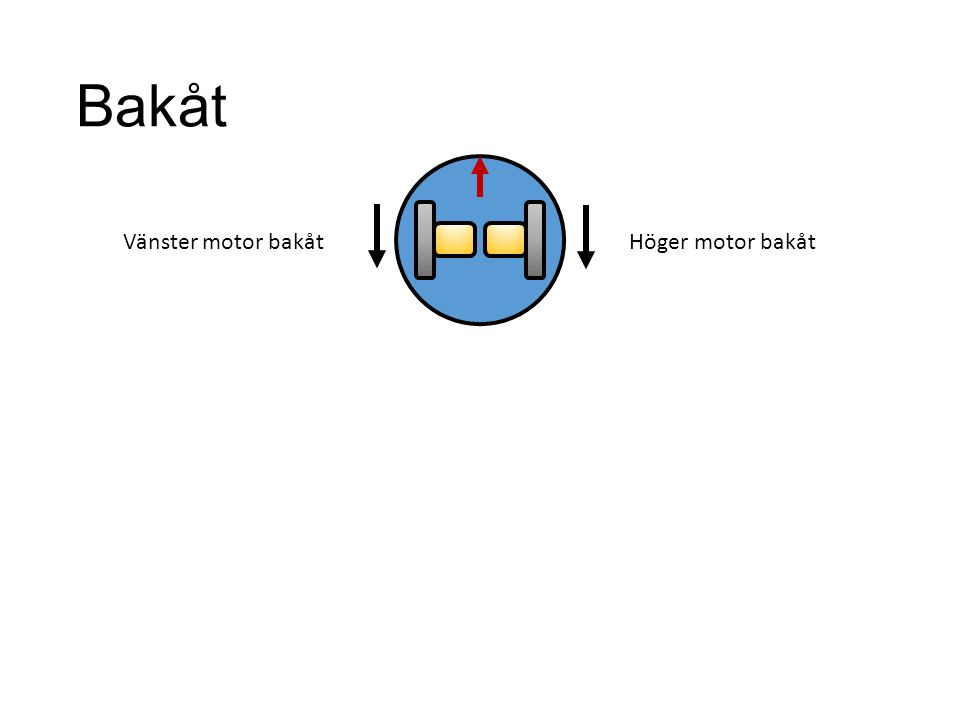 Bakåt Höger motor bakåt Vänster motor bakåt