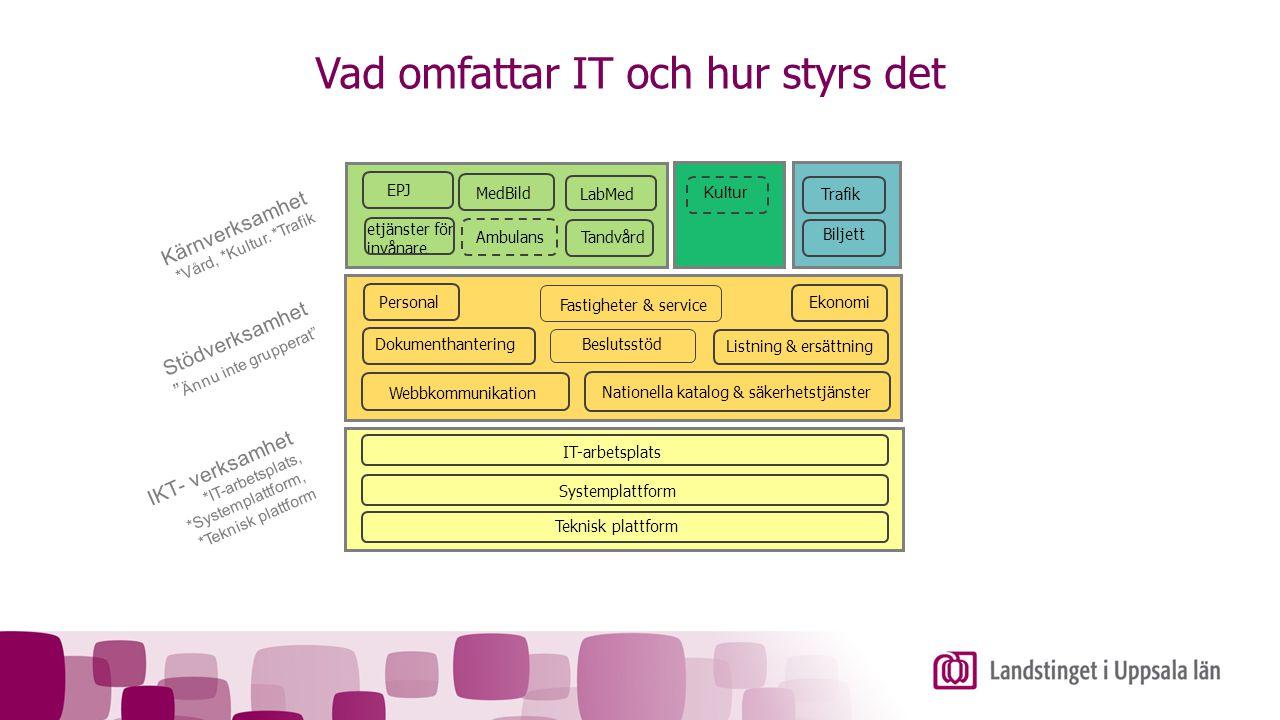 """Stödverksamhet """" Ännu inte grupperat"""" Kärnverksamhet *Vård, *Kultur. *Trafik IKT- verksamhet *IT-arbetsplats, *Systemplattform, *Teknisk plattform EPJ"""