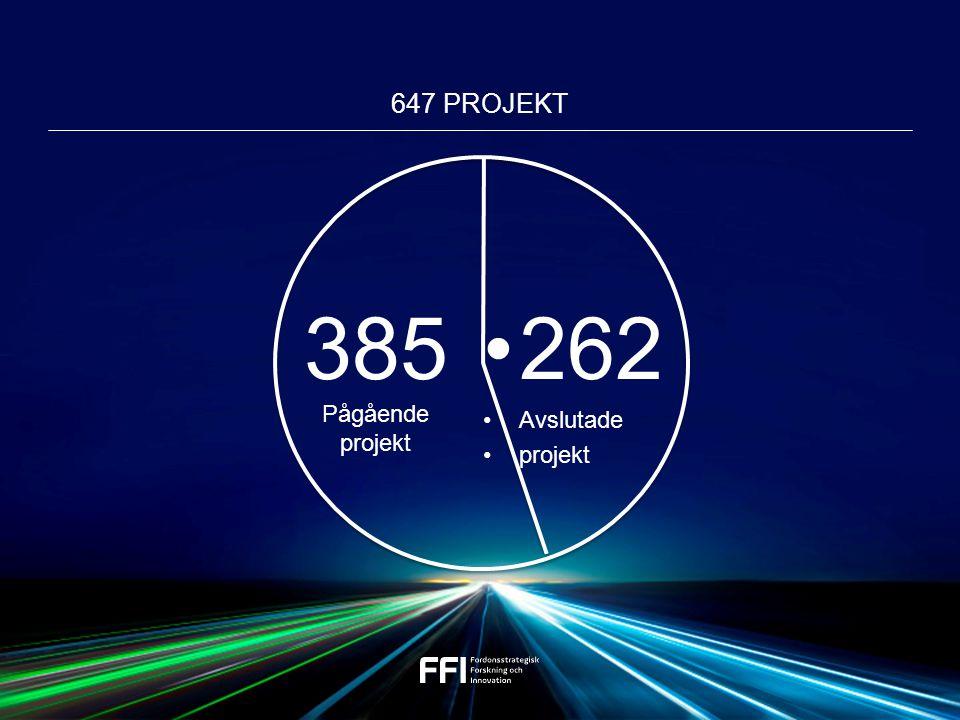 647 PROJEKT 262 Avslutade projekt 385 Pågående projekt