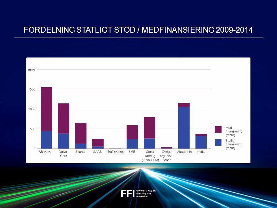 FÖRDELNING STATLIGT STÖD / MEDFINANSIERING 2009-2014