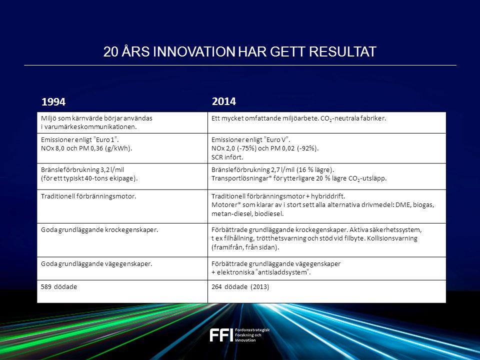 20 ÅRS INNOVATION HAR GETT RESULTAT Miljö som kärnvärde börjar användas i varumärkeskommunikationen.