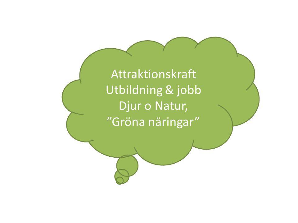 Attraktionskraft Utbildning & jobb Djur o Natur, Gröna näringar