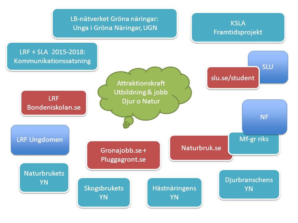 LRF + SLA 2015-2018: Kommunikationssatsning LRF + SLA 2015-2018: Kommunikationssatsning KSLA Framtidsprojekt KSLA Framtidsprojekt Naturbruk.se LB-nätverket Gröna näringar: Unga i Gröna Näringar, UGN LB-nätverket Gröna näringar: Unga i Gröna Näringar, UGN LRF Ungdomen Naturbrukets YN LRF Bondeniskolan.se LRF Bondeniskolan.se Skogsbrukets YN Hästnäringens YN Djurbranschens YN Attraktionskraft Utbildning & jobb Djur o Natur SLU Mf-gr riks Gronajobb.se + Pluggagront.se Gronajobb.se + Pluggagront.se NF slu.se/student