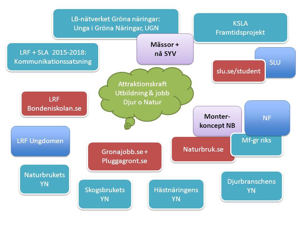 LRF + SLA 2015-2018: Kommunikationssatsning LRF + SLA 2015-2018: Kommunikationssatsning KSLA Framtidsprojekt KSLA Framtidsprojekt Naturbruk.se LB-nätverket Gröna näringar: Unga i Gröna Näringar, UGN LB-nätverket Gröna näringar: Unga i Gröna Näringar, UGN LRF Ungdomen Naturbrukets YN LRF Bondeniskolan.se LRF Bondeniskolan.se Skogsbrukets YN Hästnäringens YN Djurbranschens YN Attraktionskraft Utbildning & jobb Djur o Natur SLU Monter- koncept NB Mässor + nå SYV Mf-gr riks Gronajobb.se + Pluggagront.se Gronajobb.se + Pluggagront.se NF slu.se/student