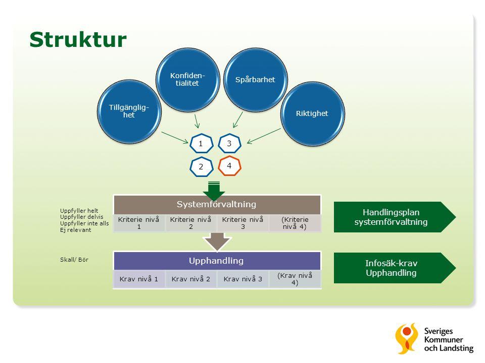 Struktur 1 2 3 4 Tillgänglig- het Konfiden- tialitet SpårbarhetRiktighet Handlingsplan systemförvaltning Infosäk-krav Upphandling Uppfyller helt Uppfy