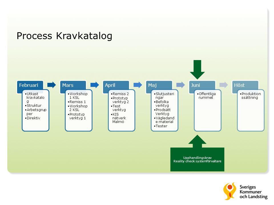 Process Kravkatalog Upphandlingskrav Reality check systemförvaltare