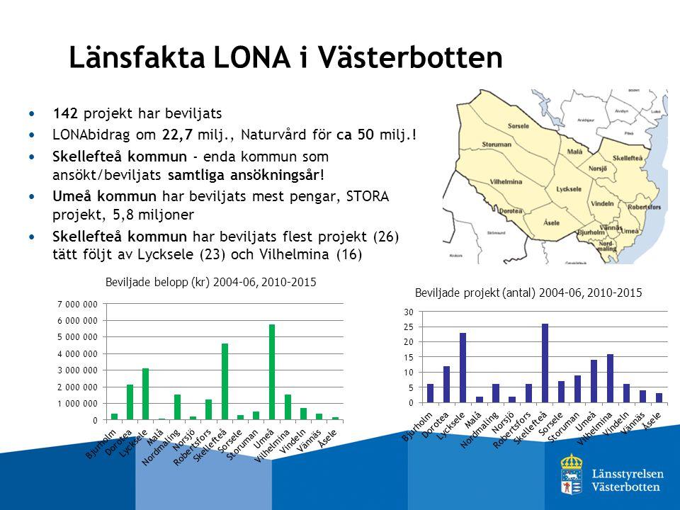 Länsfakta LONA i Västerbotten 142 projekt har beviljats LONAbidrag om 22,7 milj., Naturvård för ca 50 milj..