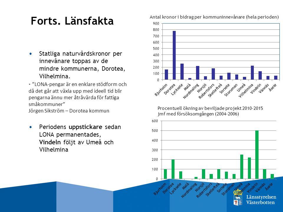 """Forts. Länsfakta Statliga naturvårdskronor per innevånare toppas av de mindre kommunerna, Dorotea, Vilhelmina. - """"LONA-pengar är en enklare stödform o"""