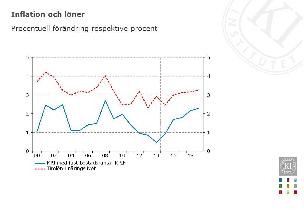 Inflation och löner Procentuell förändring respektive procent