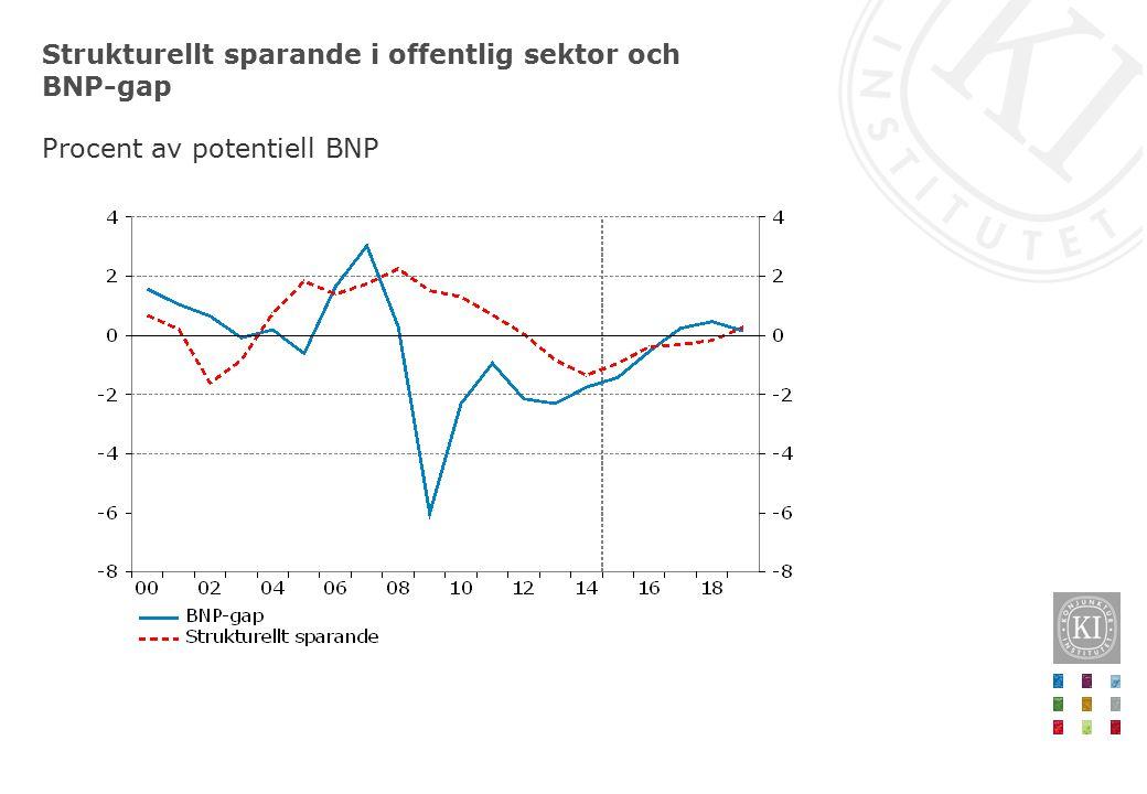 Strukturellt sparande i offentlig sektor och BNP-gap Procent av potentiell BNP