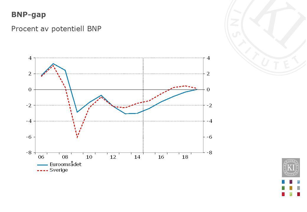 BNP i världen, OECD-länderna och tillväxtekonomierna Procentuell förändring