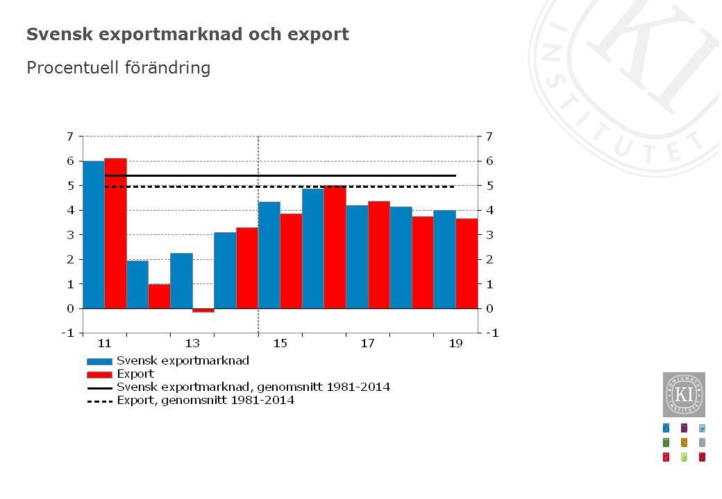 Nettoexport och bytesbalans Procent av BNP