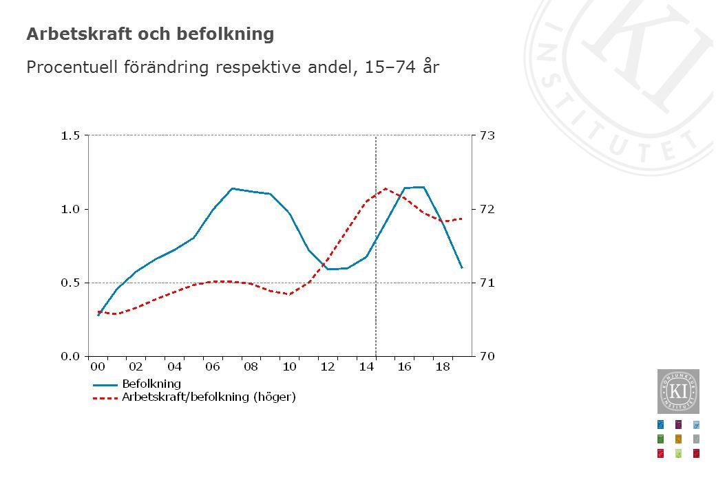 Arbetskraft och befolkning Procentuell förändring respektive andel, 15–74 år