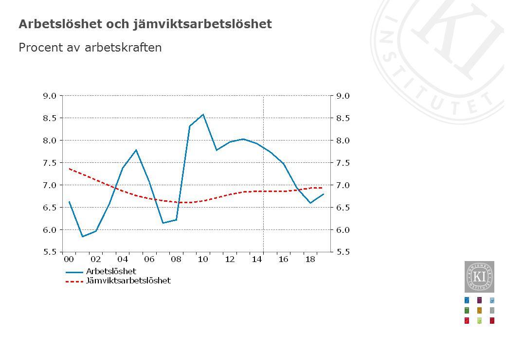 Potentiell sysselsättningsgrad Procent av befolkningen, 15-74 år