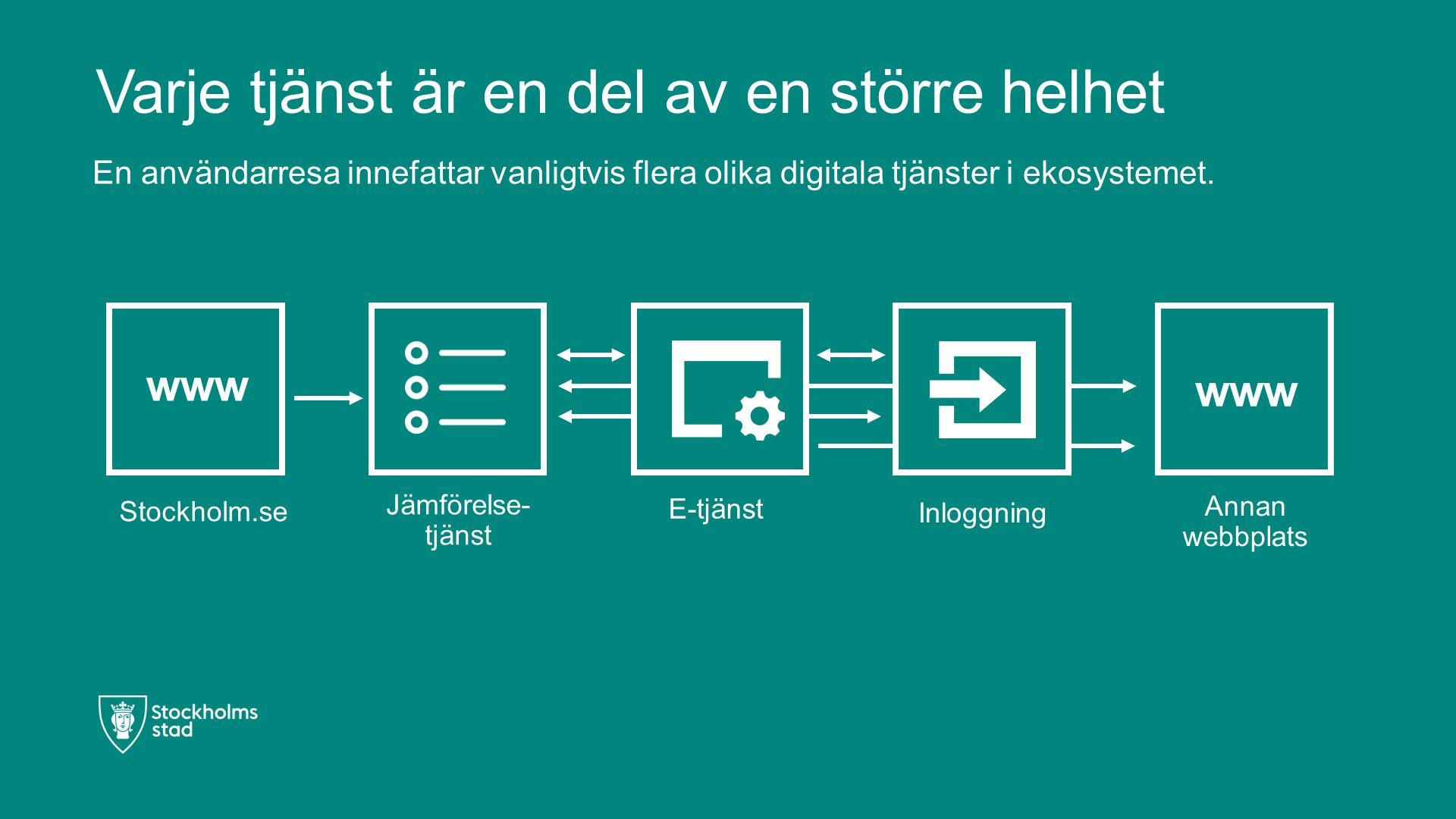 Varje tjänst är en del av en större helhet Stockholm.se E-tjänst Inloggning Annan webbplats Jämförelse- tjänst www En användarresa innefattar vanligtvis flera olika digitala tjänster i ekosystemet.