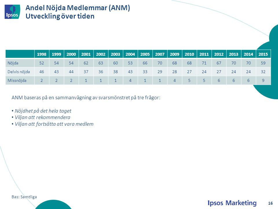 Andel Nöjda Medlemmar (ANM) Utveckling över tiden Bas: Samtliga 1998199920002001200220032004200520072009201020112012201320142015 Nöjda5254 62636053667
