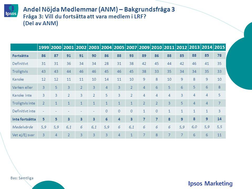 Andel Nöjda Medlemmar (ANM) – Bakgrundsfråga 3 Fråga 3: Vill du fortsätta att vara medlem i LRF? (Del av ANM) Bas: Samtliga 19992000200120022003200420