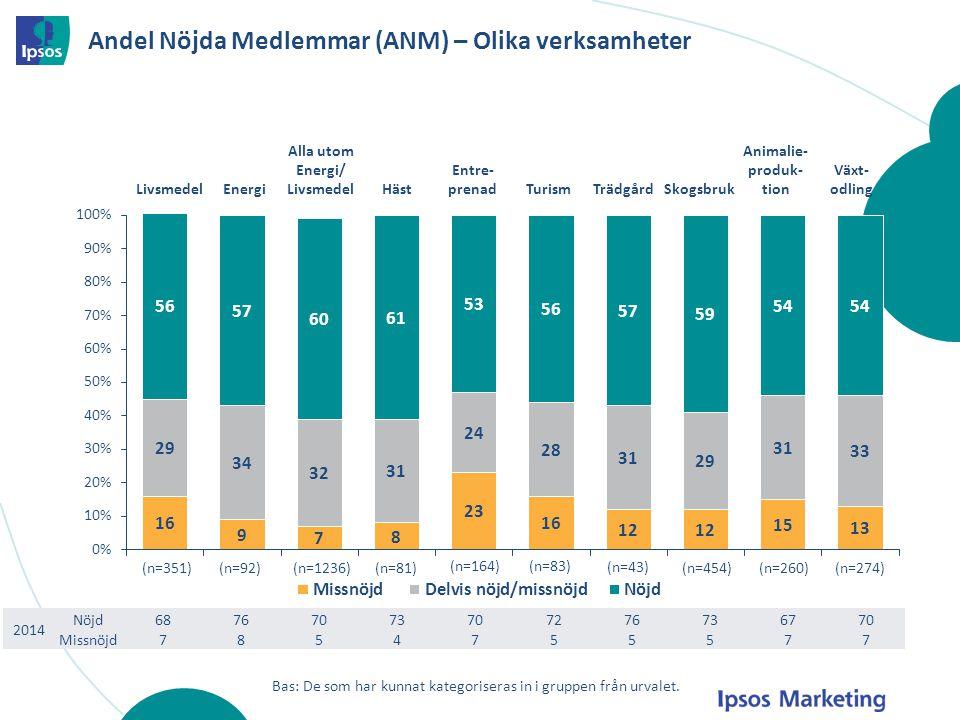 Andel Nöjda Medlemmar (ANM) – Olika verksamheter LivsmedelEnergi Alla utom Energi/ LivsmedelHäst Entre- prenadTurismTrädgårdSkogsbruk Animalie- produk