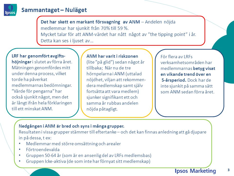Andel Nöjda Medlemmar (ANM) – Sammanfattande bild 1(2) En markant försvagning av ANM jämfört med förra året: Andelen nöjda medlemmar har sjunkit från 70% till 59%.