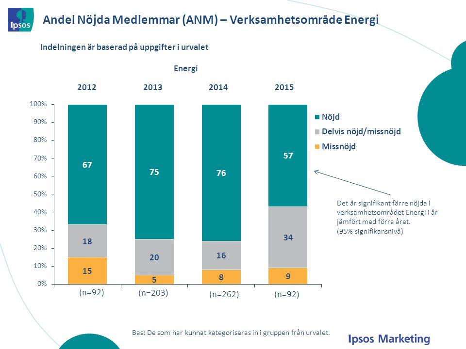 Andel Nöjda Medlemmar (ANM) – Verksamhetsområde Energi Energi 2012201320142015 (n=92) (n=203) (n=262) Bas: De som har kunnat kategoriseras in i gruppe