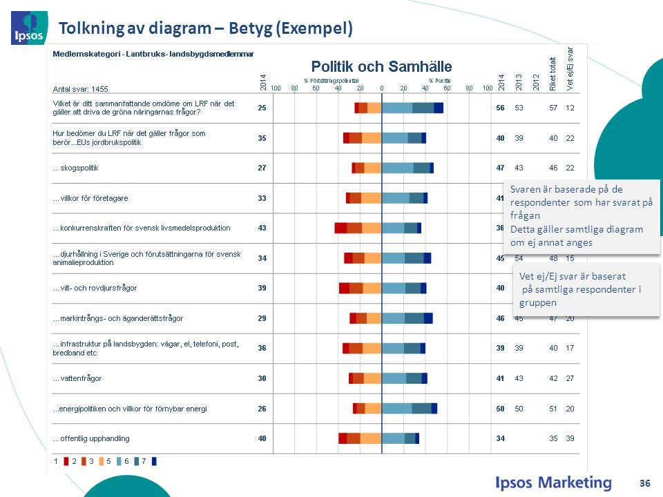 Tolkning av diagram – Betyg (Exempel) Svaren är baserade på de respondenter som har svarat på frågan Detta gäller samtliga diagram om ej annat anges S