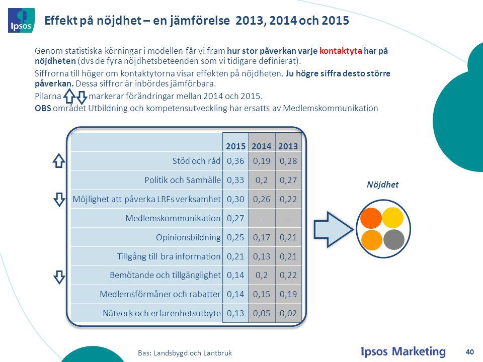 201520142013 Stöd och råd0,360,190,28 Politik och Samhälle0,330,20,27 Möjlighet att påverka LRFs verksamhet0,300,260,22 Medlemskommunikation0,27-- Opi