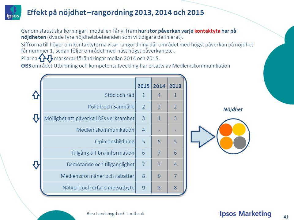 201520142013 Stöd och råd141 Politik och Samhälle222 Möjlighet att påverka LRFs verksamhet313 Medlemskommunikation4-- Opinionsbildning555 Tillgång til