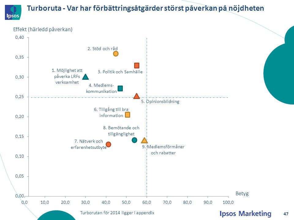 47 Turboruta - Var har förbättringsåtgärder störst påverkan på nöjdheten Effekt (härledd påverkan) Betyg Turborutan för 2014 ligger i appendix