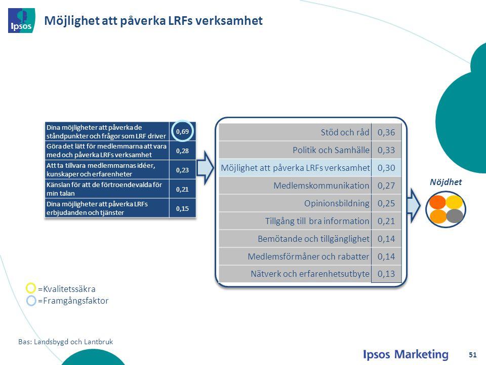 Möjlighet att påverka LRFs verksamhet Nöjdhet Bas: Landsbygd och Lantbruk Stöd och råd0,36 Politik och Samhälle0,33 Möjlighet att påverka LRFs verksam