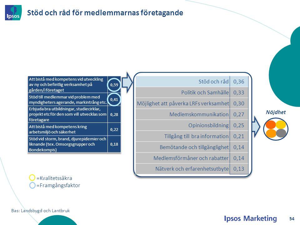 Stöd och råd för medlemmarnas företagande Nöjdhet Bas: Landsbygd och Lantbruk Stöd och råd0,36 Politik och Samhälle0,33 Möjlighet att påverka LRFs ver
