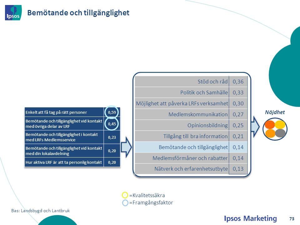 Bemötande och tillgänglighet Nöjdhet Bas: Landsbygd och Lantbruk Stöd och råd0,36 Politik och Samhälle0,33 Möjlighet att påverka LRFs verksamhet0,30 M