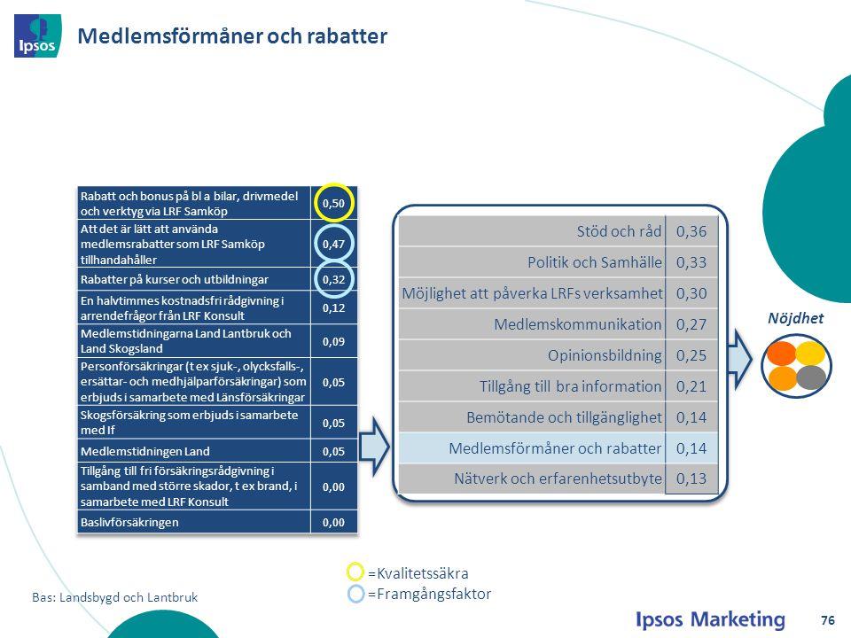 Medlemsförmåner och rabatter Nöjdhet Bas: Landsbygd och Lantbruk Stöd och råd0,36 Politik och Samhälle0,33 Möjlighet att påverka LRFs verksamhet0,30 M
