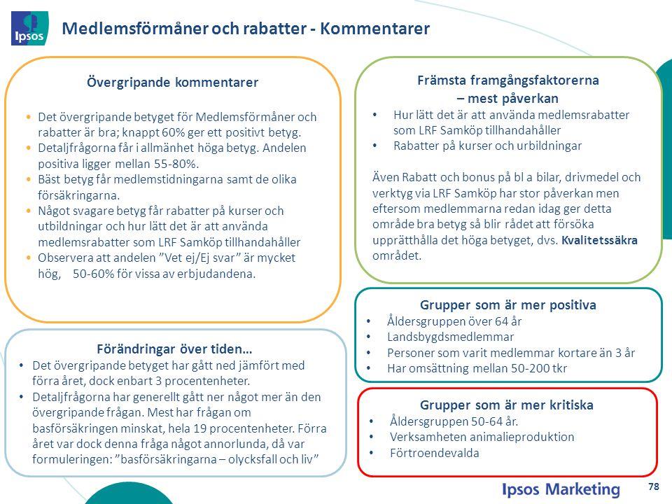 Medlemsförmåner och rabatter - Kommentarer Förändringar över tiden… Det övergripande betyget har gått ned jämfört med förra året, dock enbart 3 procen