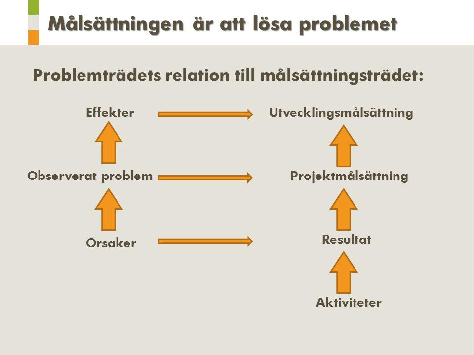 Problemträdets relation till målsättningsträdet: Orsaker Observerat problem Effekter Aktiviteter Resultat Projektmålsättning Utvecklingsmålsättning Målsättningen är att lösa problemet