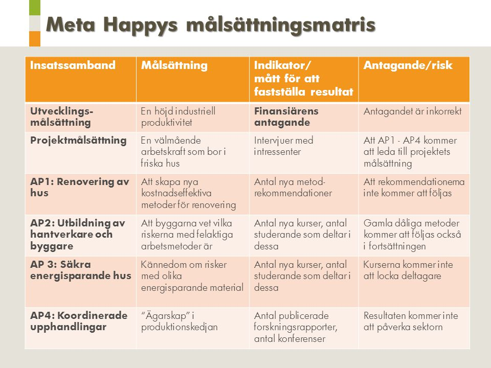 Meta Happys målsättningsmatris InsatssambandMålsättningIndikator/ mått för att fastställa resultat Antagande/risk Utvecklings- målsättning En höjd ind