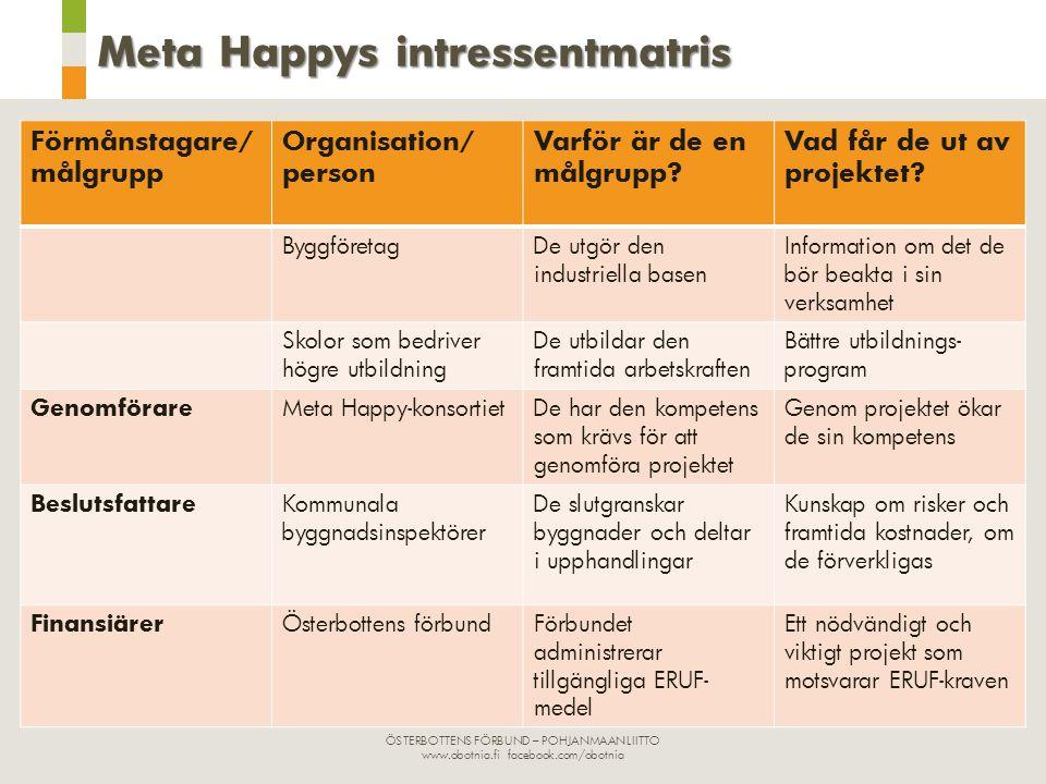 ÖSTERBOTTENS FÖRBUND – POHJANMAAN LIITTO www.obotnia.fi facebook.com/obotnia Meta Happys intressentmatris Förmånstagare/ målgrupp Organisation/ person Varför är de en målgrupp.