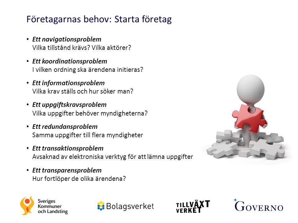 Företagarnas behov: Starta företag Ett navigationsproblem Vilka tillstånd krävs? Vilka aktörer? Ett koordinationsproblem I vilken ordning ska ärendena