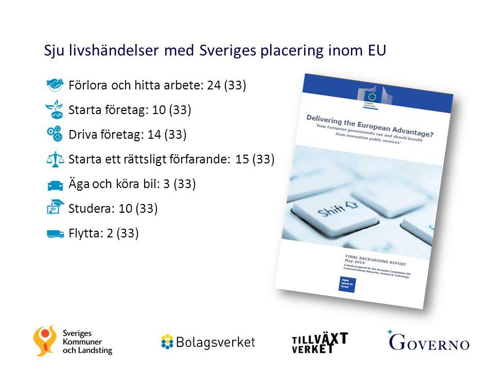Sju livshändelser med Sveriges placering inom EU Förlora och hitta arbete: 24 (33) Starta företag: 10 (33) Driva företag: 14 (33) Starta ett rättsligt