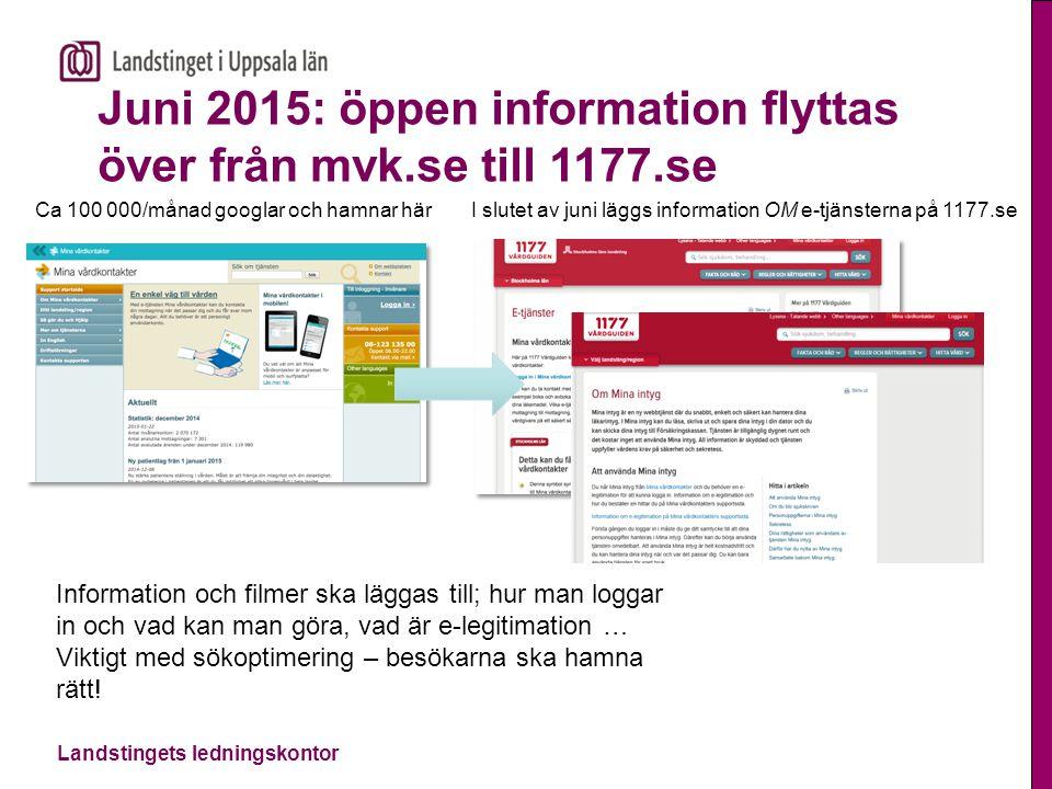 Landstingets ledningskontor Juni 2015: öppen information flyttas över från mvk.se till 1177.se Ca 100 000/månad googlar och hamnar härI slutet av juni