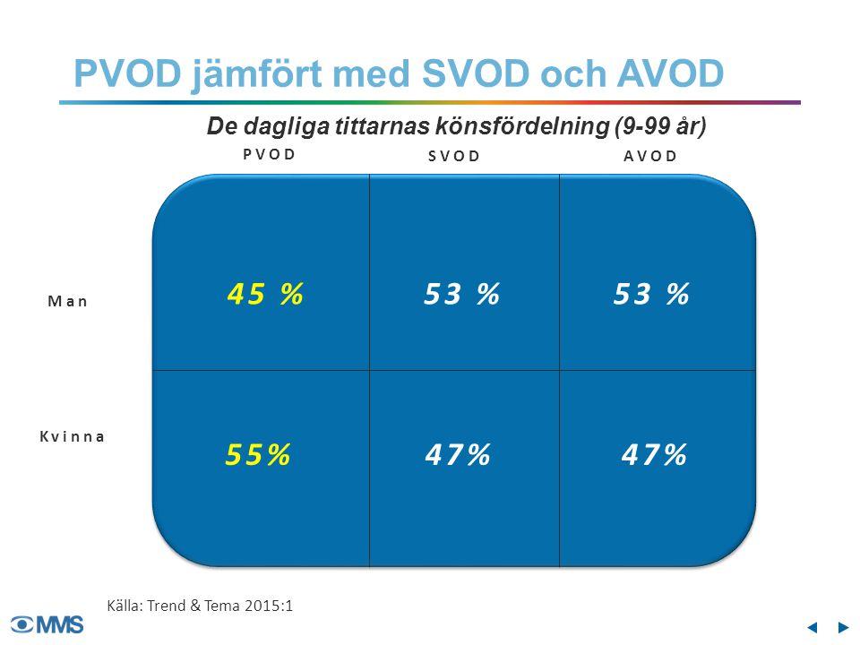 PVOD SVOD Man Kvinna AVOD De dagliga tittarnas könsfördelning (9-99 år) 45 % 55% PVOD jämfört med SVOD och AVOD Källa: Trend & Tema 2015:1 53 % 47% 53 % 47%