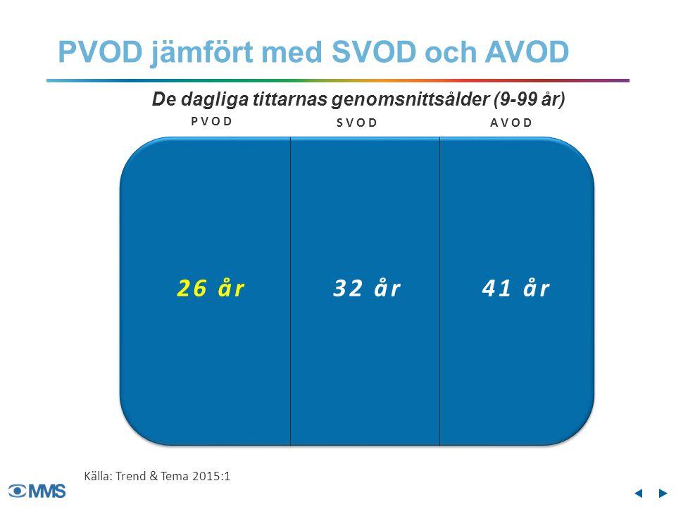 SweFilmer Dreamfilm Vecko- räckvidd Dygns- räckvidd Pirate Bay Vecko- och dygnsräckvidd (9-99 år) 8,0% 2,5% De större PVOD-tjänsterna Källa: Trend & Tema 2015:1 2,9% 0,8% 3,5% 1,1%