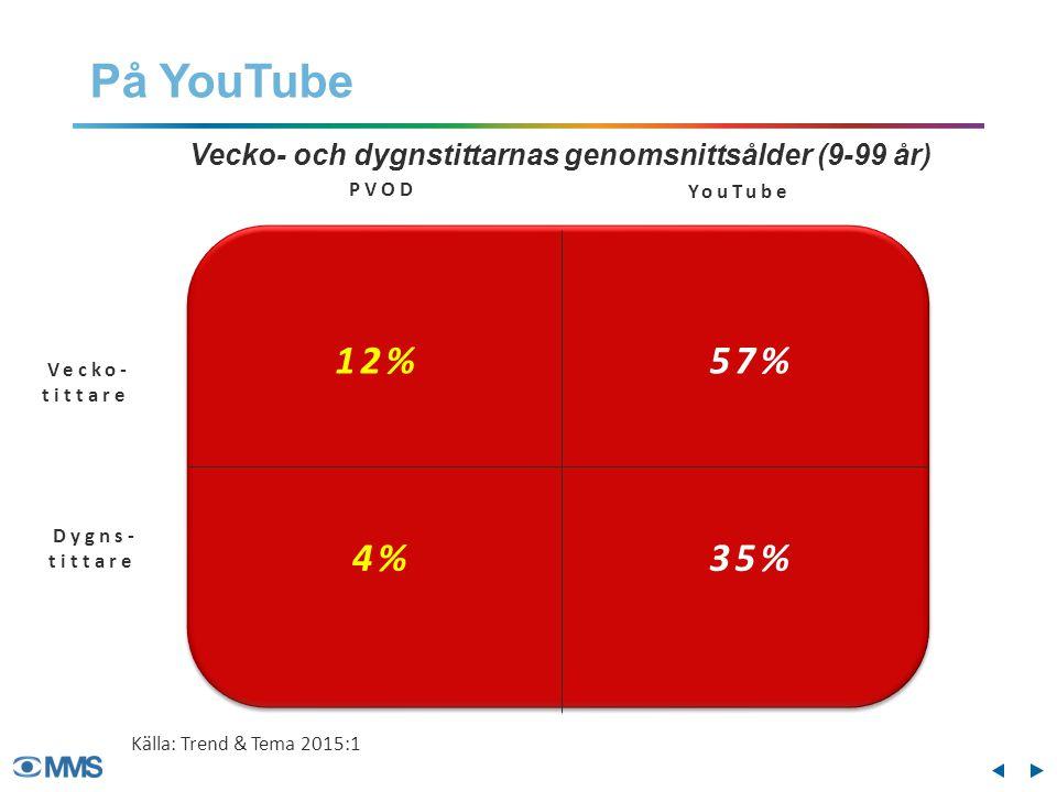 PVOD YouTube Vecko- tittare Dygns- tittare Vecko- och dygnstittarnas genomsnittsålder (9-99 år) 12% 4% På YouTube Källa: Trend & Tema 2015:1 57% 35%