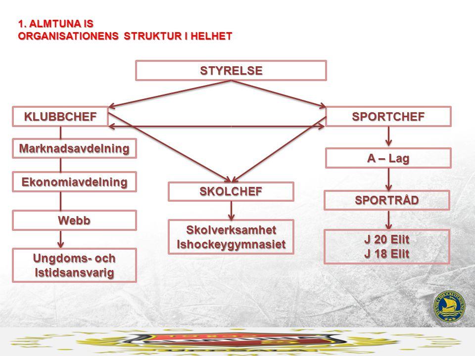 1. ALMTUNA IS ORGANISATIONENS STRUKTUR I HELHET STYRELSE KLUBBCHEFSPORTCHEF Marknadsavdelning A – Lag Skolverksamhet Ishockeygymnasiet Ekonomiavdelnin