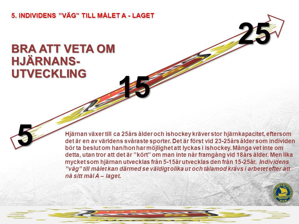 BRA ATT VETA OM HJÄRNANS- UTVECKLING 5.