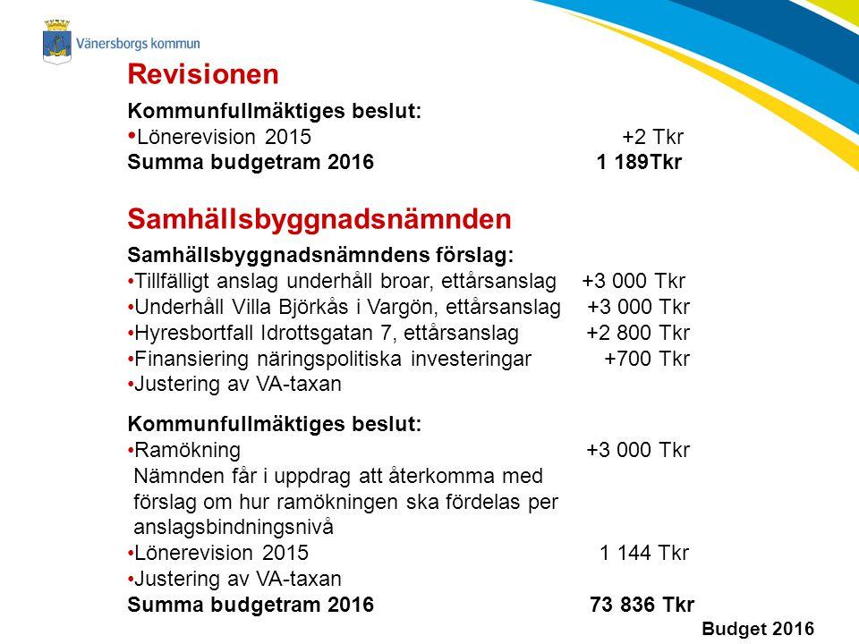 Budget 2016 Revisionen Kommunfullmäktiges beslut: Lönerevision 2015 +2 Tkr Summa budgetram 2016 1 189Tkr Samhällsbyggnadsnämnden Samhällsbyggnadsnämndens förslag: Tillfälligt anslag underhåll broar, ettårsanslag +3 000 Tkr Underhåll Villa Björkås i Vargön, ettårsanslag +3 000 Tkr Hyresbortfall Idrottsgatan 7, ettårsanslag +2 800 Tkr Finansiering näringspolitiska investeringar +700 Tkr Justering av VA-taxan Kommunfullmäktiges beslut: Ramökning +3 000 Tkr Nämnden får i uppdrag att återkomma med förslag om hur ramökningen ska fördelas per anslagsbindningsnivå Lönerevision 2015 1 144 Tkr Justering av VA-taxan Summa budgetram 2016 73 836 Tkr