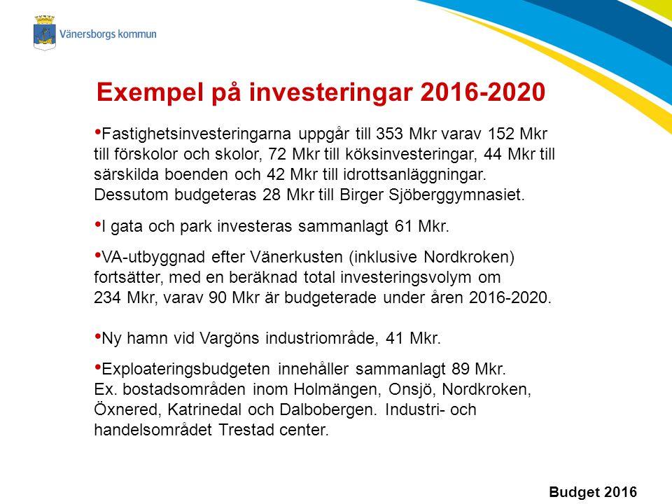 Budget 2016 Exempel på investeringar 2016-2020 Fastighetsinvesteringarna uppgår till 353 Mkr varav 152 Mkr till förskolor och skolor, 72 Mkr till köksinvesteringar, 44 Mkr till särskilda boenden och 42 Mkr till idrottsanläggningar.