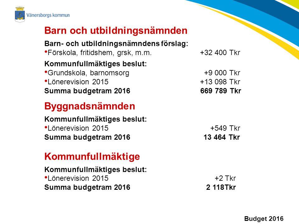 Budget 2016 Kommunstyrelsen Kommunfullmäktiges beslut: Förfogandeanslag överförs till BUN -9 000 Tkr IT-fibersatsning +4 000 Tkr Lönerevision 2015 +6 272 Tkr Summa budgetram 2016 330 425 Tkr Kultur- och fritidsnämnden Kultur och fritidsnämndens förslag: Fiske/fornvård, Arena Fritid, musik, ungdom +6 529 Tkr Kommunfullmäktiges beslut: Ramökning +3 000 Tkr Nämnden får i uppdrag att återkomma med förslag om hur ramökningen ska fördelas per anslagsbindningsnivå Lönerevision 2015 +875 Tkr Summa budgetram 2016 100 878 Tkr Miljö- och hälsoskyddsnämnden Kommunfullmäktiges beslut: Lönerevision 2015 +190 Tkr Summa budgetram 2016 6 250 Tkr