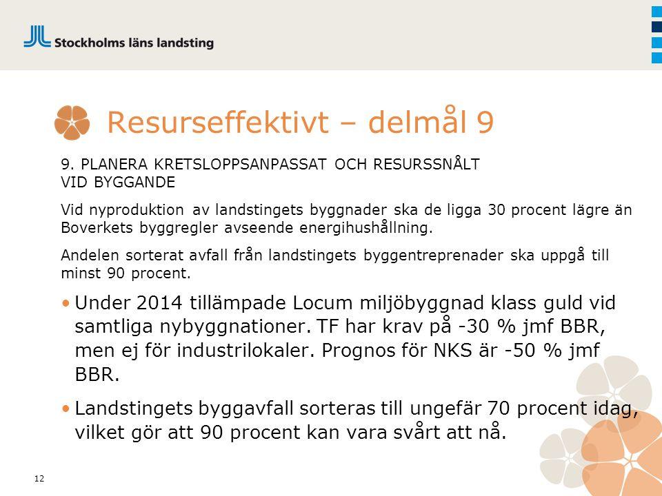 12 Resurseffektivt – delmål 9 9. PLANERA KRETSLOPPSANPASSAT OCH RESURSSNÅLT VID BYGGANDE Vid nyproduktion av landstingets byggnader ska de ligga 30 pr