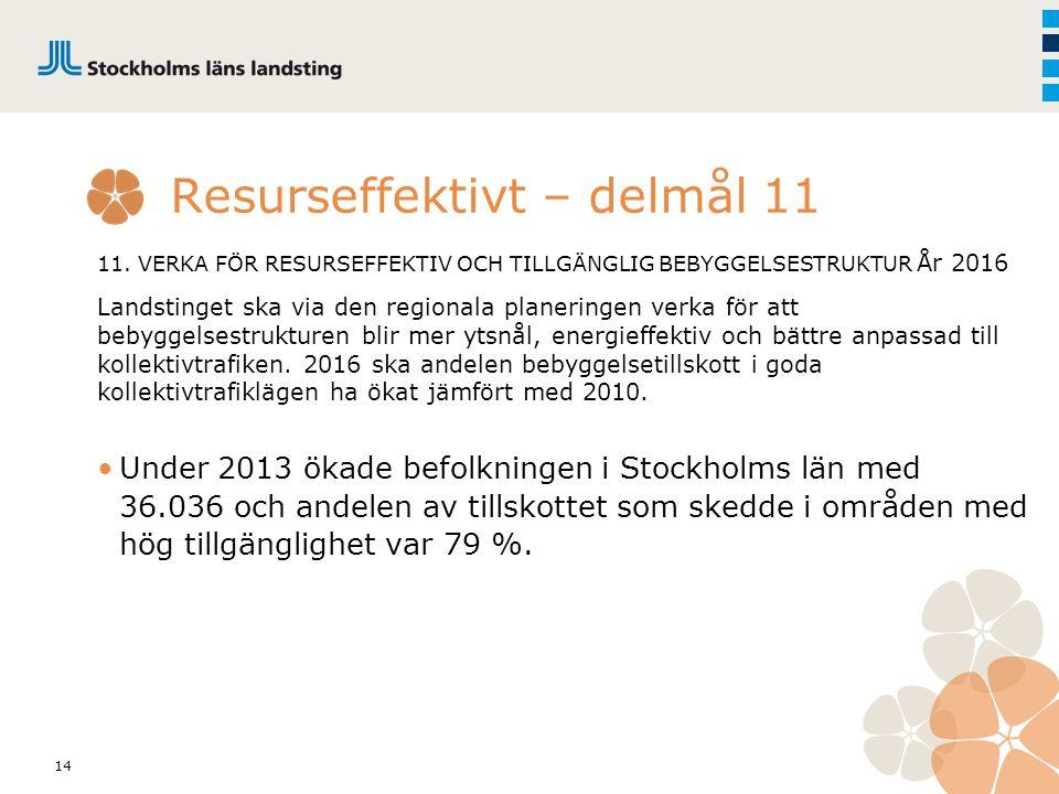 14 Resurseffektivt – delmål 11 11. VERKA FÖR RESURSEFFEKTIV OCH TILLGÄNGLIG BEBYGGELSESTRUKTUR År 2016 Landstinget ska via den regionala planeringen v